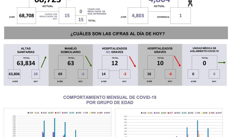 Querétaro con 68 mil 723 casos de COVID-19