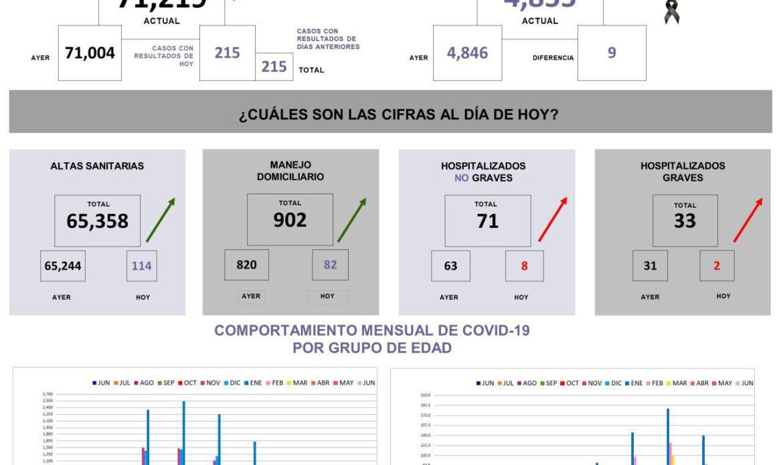 Querétaro con 71 mil 219 casos de COVID-19