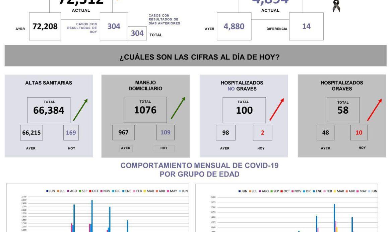 Querétaro con 72 mil 512 casos de COVID-19