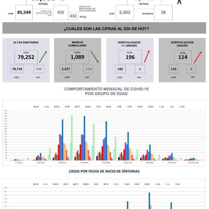 Querétaro con 85 mil 981 casos de COVID-19