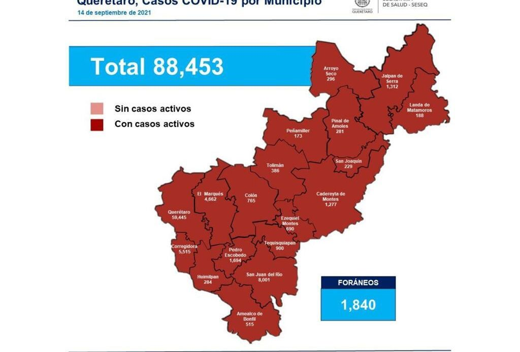 Querétaro con 88 mil 453 casos de COVID-19